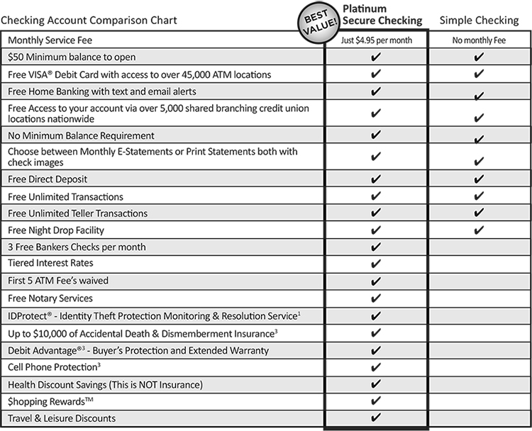 Checking Account Comparison Chart